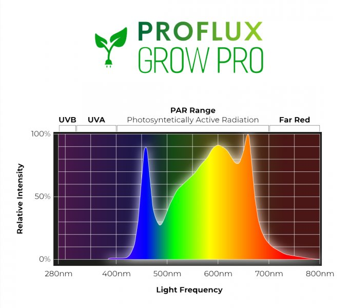 proflux-full-spectrum-graph